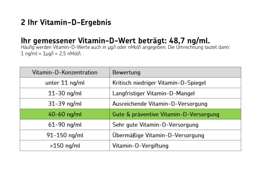 Vitamin D Test Ergebnis